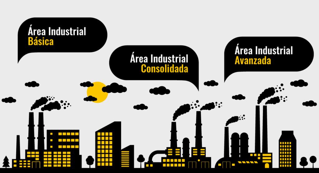 Categorías áreas Industriales