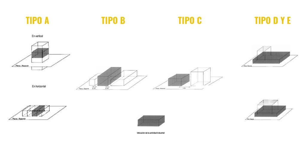 Tipología de Naves Industriales en relación con la seguridad contra incendios